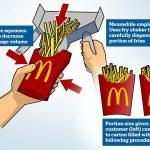 Funcionários do McDonald's revelam segredo para colocar menos batata-frita nas caixinhas