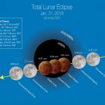 Superlua, Lua Azul e Lua de Sangue em uma mesma noite