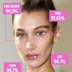Segundo fórmula matemática, Bella Hadid e é eleita a mulher mais bonita do mundo