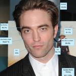 Cirurgião mostra que Robert Pattinson tem o rosto mais perfeito do mundo